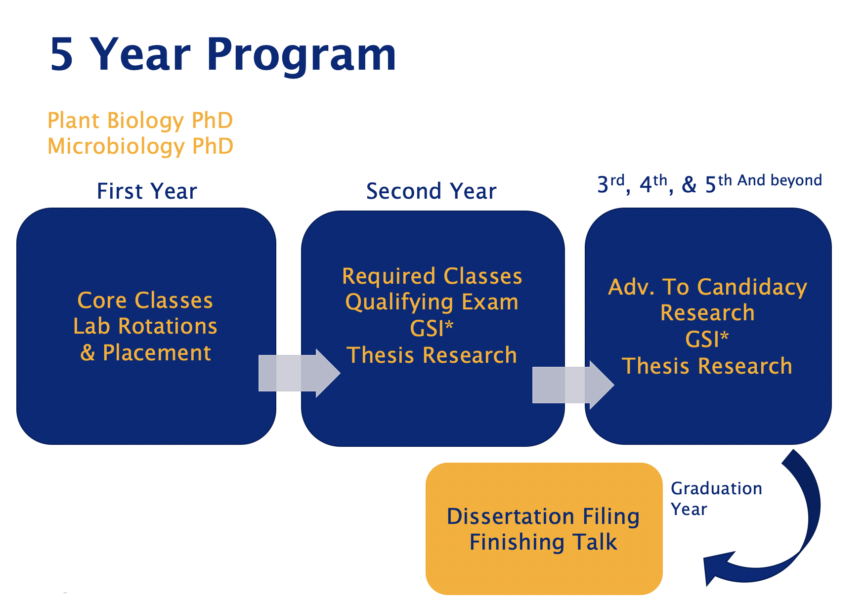 A graphic showing the steps of the 5 years of the PMB PhD program